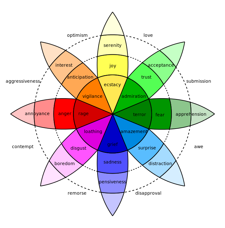 Wheel showing lists of emotions and how they connect